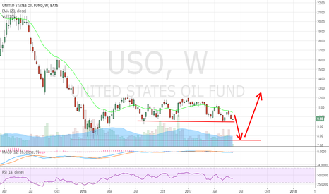 USO: Watch out. Oil destruction is around the corner