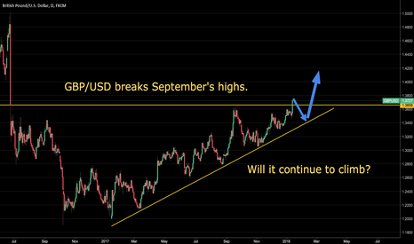 GBPUSD: GBP/USD breaks September's highs. Will it continue to climb?