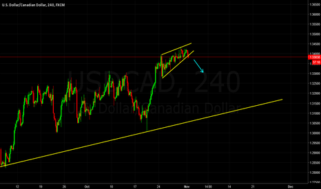 USDCAD: USDCAD - Breaking rising wedge