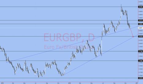EURGBP: EURGBP Interesting Setup here