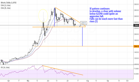 BTCUSD: BTCUSD POSSIBLE FALL?