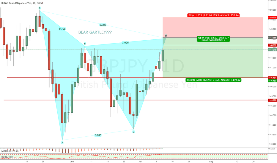GBPJPY: GBPJPY SHORT POSSIBLE
