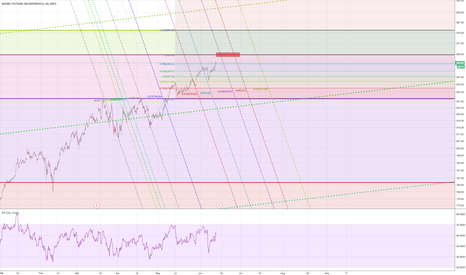ADBE: ADBE - 262 Target before we consolidate for a while