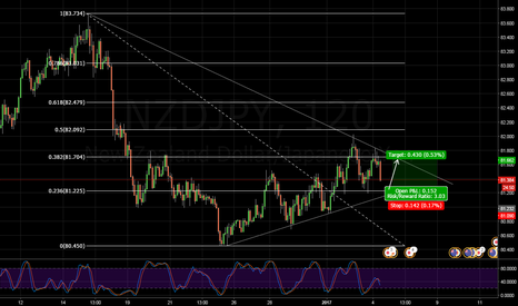NZDJPY: NZDJPY, wait for a confirmation before acting