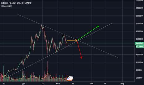 BTCUSD: Два вероятных развития сценария движения цены биткоин BTCUSD