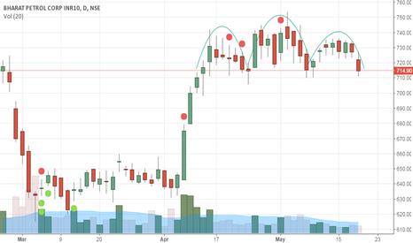 BPCL: BPCL, is it  Head & shoulder pattern ?