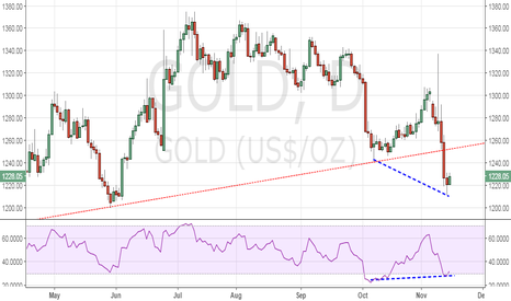 GOLD:  Gold – Bullish divergence, US inflation exp. at 2-yr highs