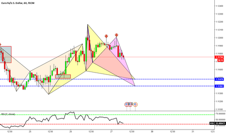 EURUSD: Potential bullish cypher or butterfly