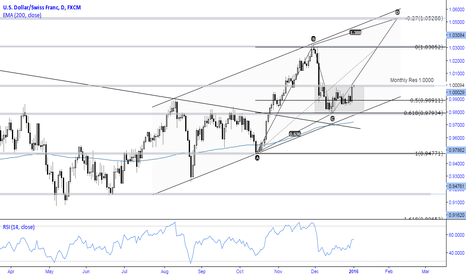 USDCHF: USDCHF Daily Perspective