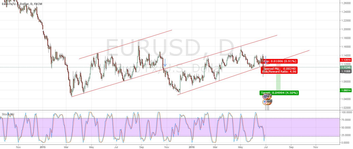 EURUSD - ready to short