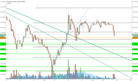 ETHUSD: ETHUSD potential short opportunity (if we drop below 200)