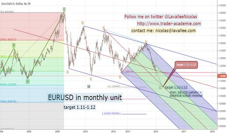 EURUSD: EURUSD medium term target:  1.11-1.12