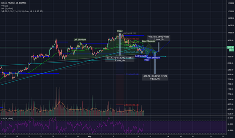 BTCUSDT: Beware - Possible Head and Shoulders for Bitcoin