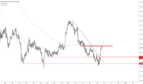 GBPCAD: GBPCAD: A good level to look for a trade