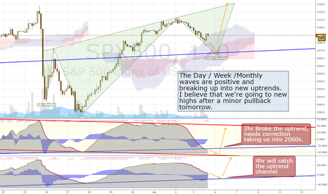 SPX500: S&P reversal to new highs soon.
