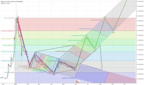 XRPUSDT: Forecast for Bitcoin Ft. XRPUSDT THOUGHTS?!