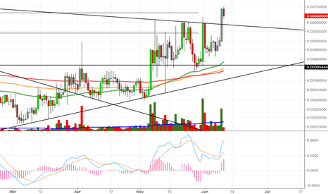 XCPBTC: Counterparty breakout