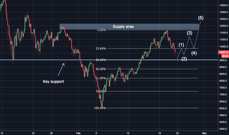 BTCUSD: Bitcoin (BTC) Key Support Line + Fib Agree For Bullish Continuat