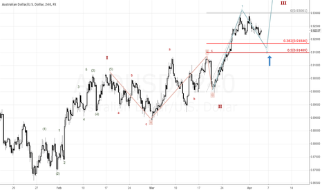 AUDUSD: Long soon