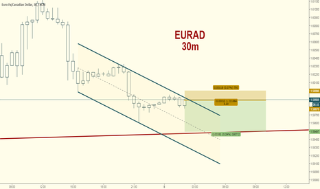 EURCAD: EURCAD Channel Down