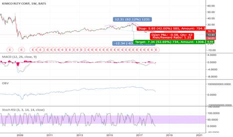 KIM: #KIM #stock #short