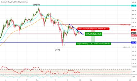 BTCUSD: Bitcoin Short Trade current 3673.13 25Sept17