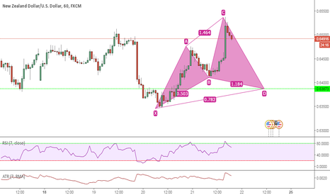 NZDUSD: looking to go long @ 0.63873 Bullish cypher
