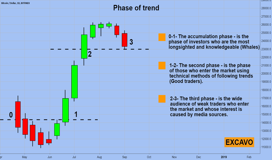 BTCUSD: Phase of trend