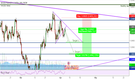 GBPUSD: GBPUSD - Bearish rotation?