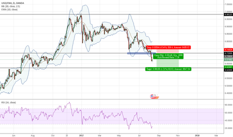 USDCNH: USDCNH 1d sell retest