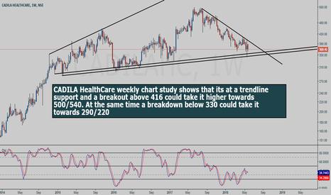CADILAHC: CADILA HealthCare weekly chart study