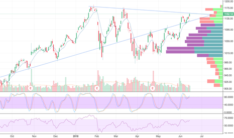 GOOG: GOOG (GOOGL) looking juicy for large breakout