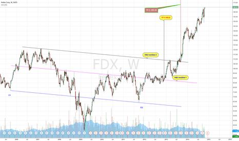 FDX: FedEx hit the record High, but still goes higher (Nikita FX)