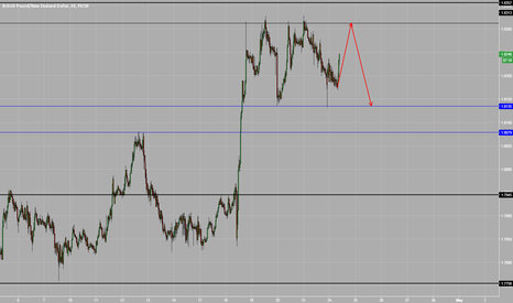 GBPNZD: GBPNZD short setup 30min chart looking for key level rejection