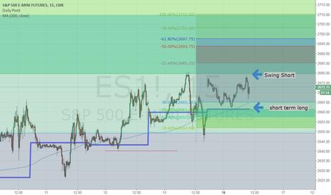 ES1!: battle between day trade long vs. swing short