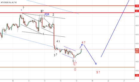 USOIL: Crude Oil possible case scenarios (Elliott Wave Analysis)