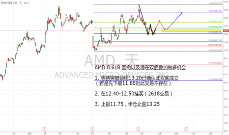 AMD: 超微半导体(AMD)0.618回撤叠加潜在双底做多机会