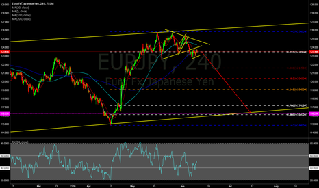 EURJPY: going to the bottom of the channel
