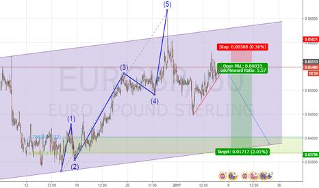 EURGBP: short position on EURGBP