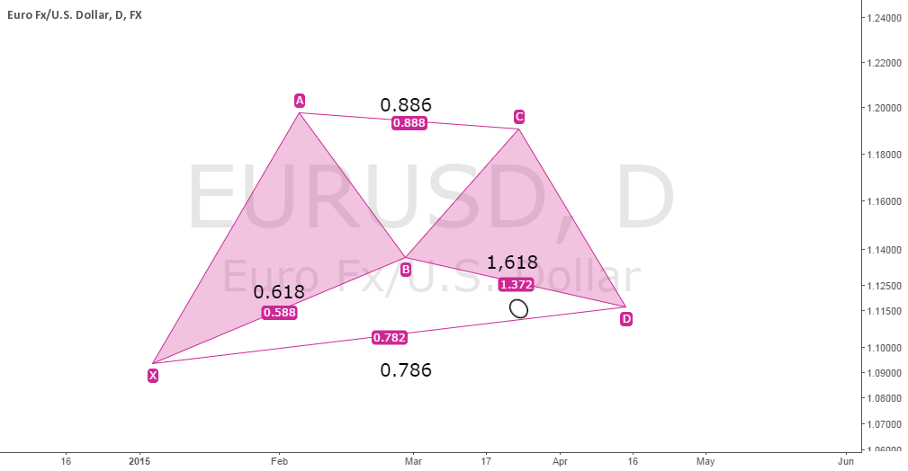Bullish gartley Pattern : Josep Pocalles