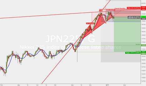 JPN225: OBO