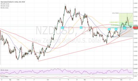 NZDUSD: Short preferred below .6600