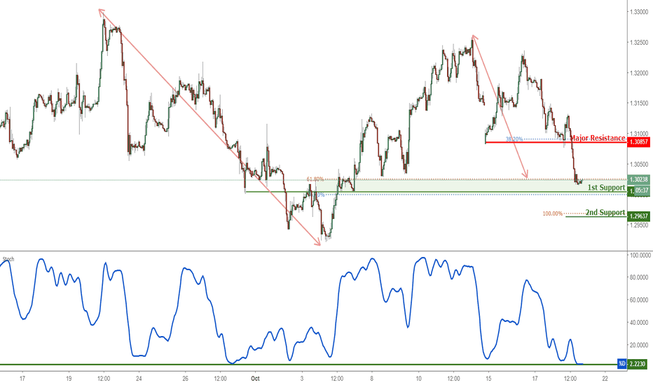 GBPUSD: GBPUSD Approaching Support, Potential For A Bounce