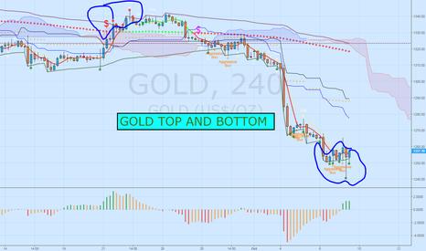 GOLD: $GLD top and bottom, hope $GDX $JNUG $GDXJ $NUGT follows