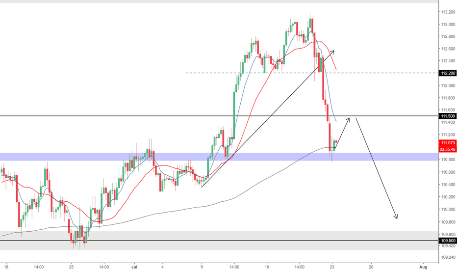 USDJPY: USDJPY H4 Long Short Term