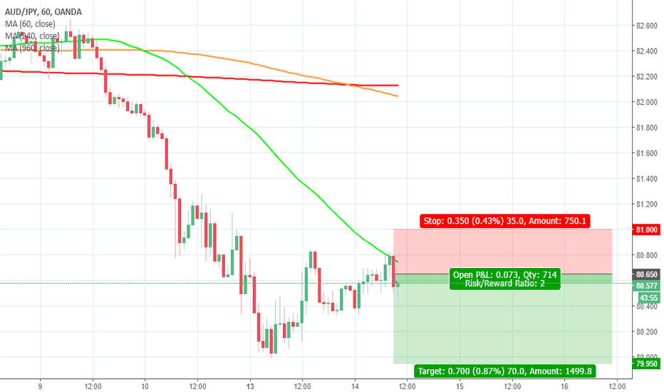 AUDJPY: AUDJPY - Short Trade Idea on a Double Top