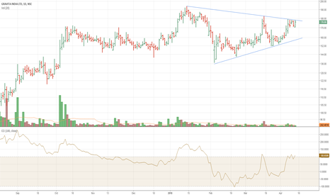 GRAVITA: Gravita symmetric triangle break abv 180