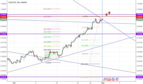 USDCHF: USDCHF - Trade correlation