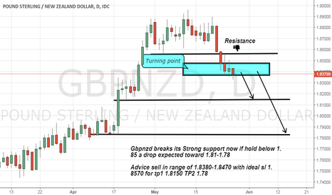 GBPNZD: Gbpnzd short advice as its breaks its strong suppor