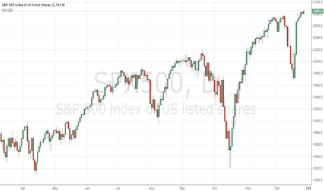SPX500: Technical Analysis from FX77, Dec 26, 2014